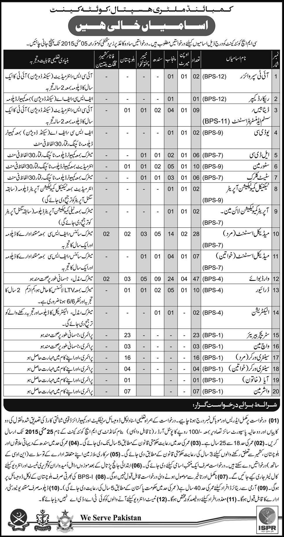 CMH Quetta Jobs 2015