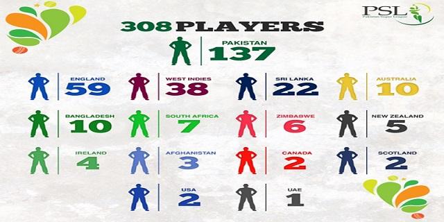 PSL Players Name 2016