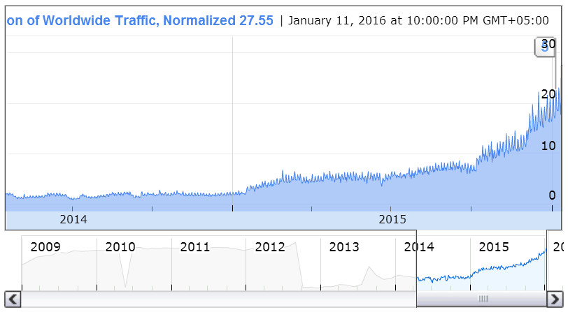 YouTube Traffic from Pakistan