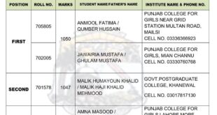 BISE Multan Inter Result 2017 Top Position Holders Overall
