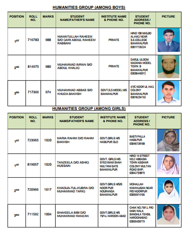 BISE Bahawalpur Matric Result 2018 Top Position Holders Humanities Group