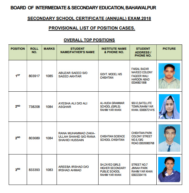 BISE Bahawalpur Matric Result 2018 Top Position Holders Overall