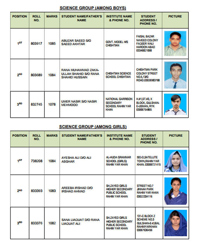 BISE Bahawalpur Matric Result 2018 Top Position Holders Science Group