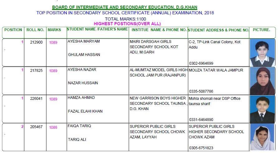 BISE DG Khan Matric Result 2018 Top Position Holders Overall