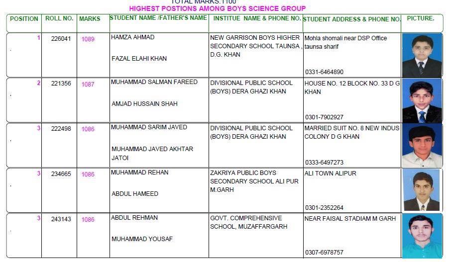 BISE DG Khan Matric Result 2018 Top Position Holders Science Group Boys
